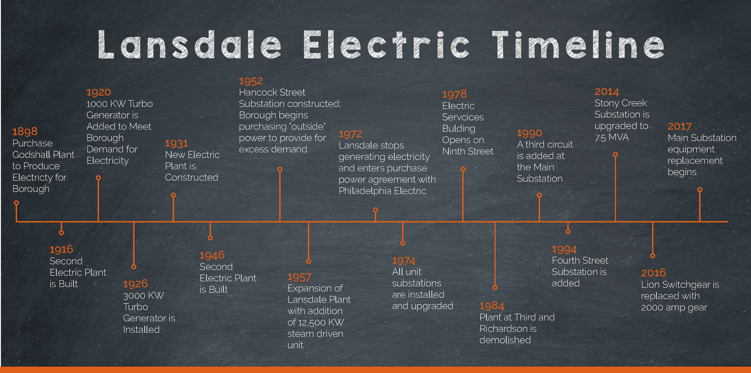 Electric Civics101_Brochure_04242017 extended timeline_Page_2