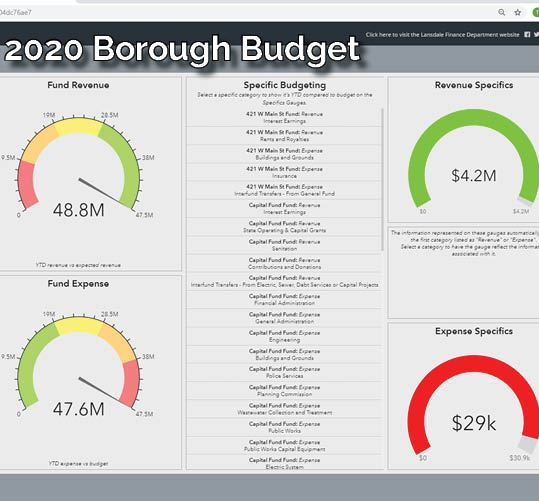 2020 Borough Budget